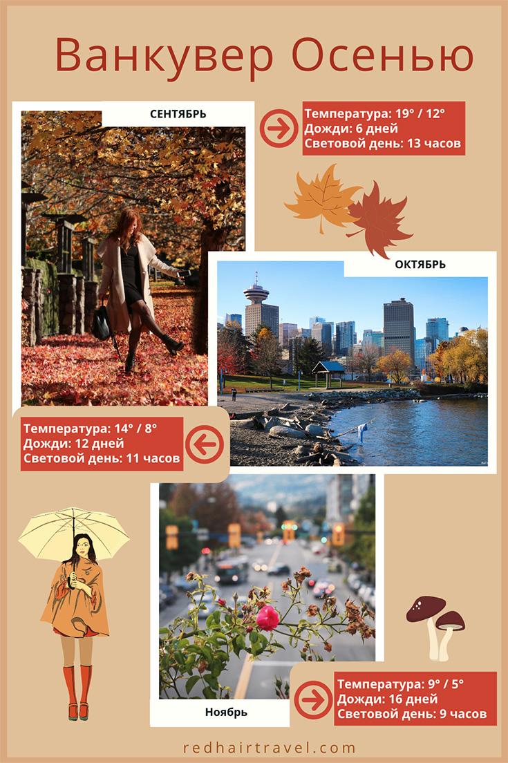погода в Ванкувере осенью