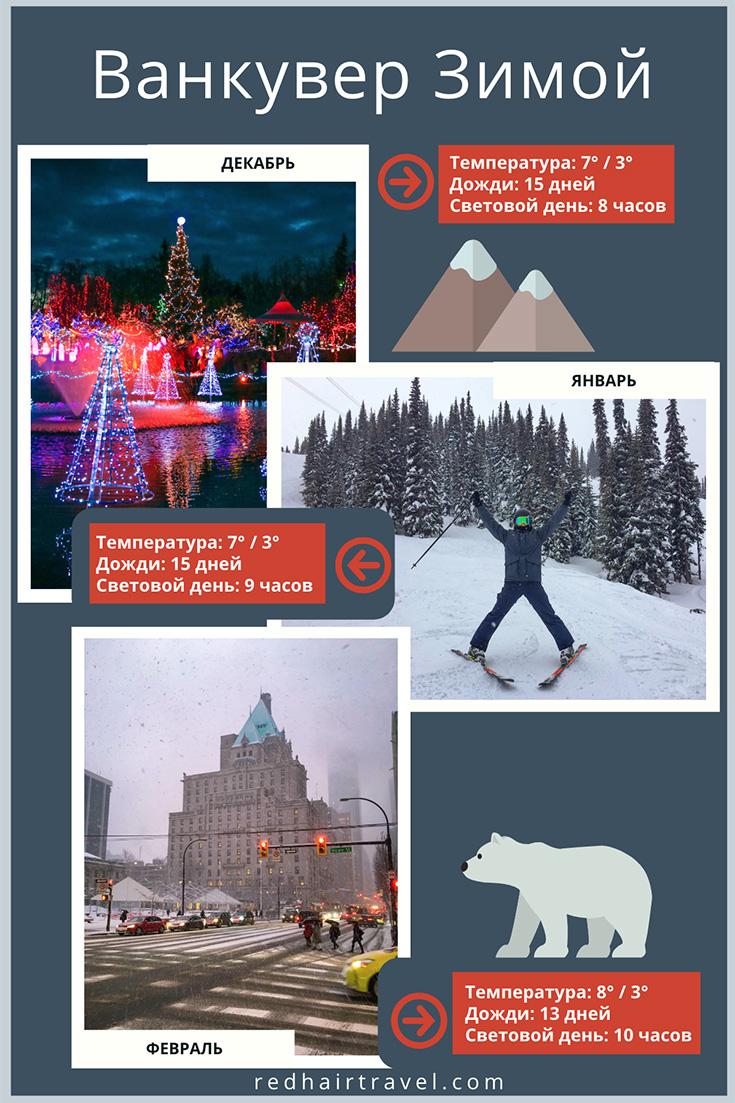 погода в Ванкувере зимой