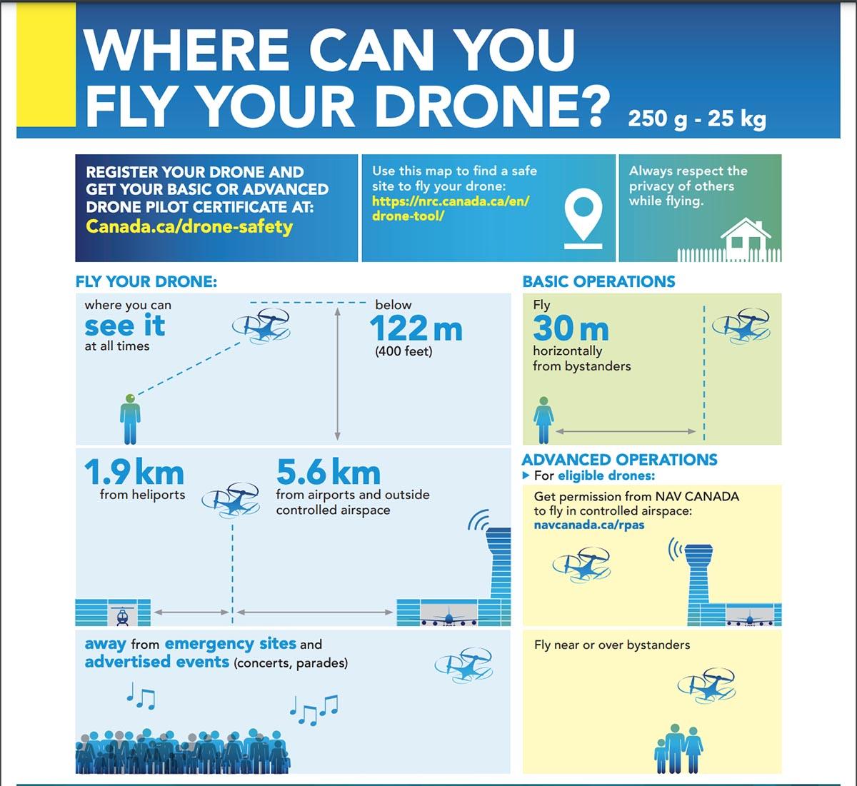 дрон в Ванкувере